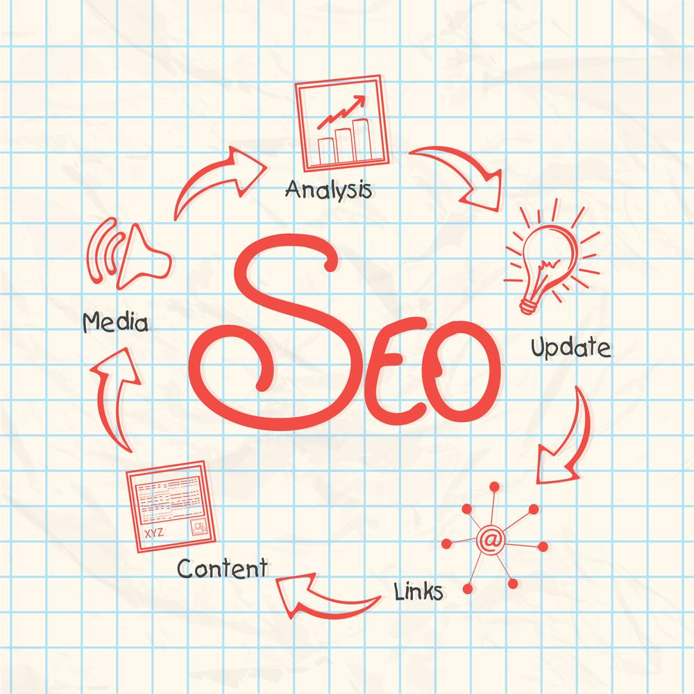 Search Engine Optimization process presentation on square paper sheet.