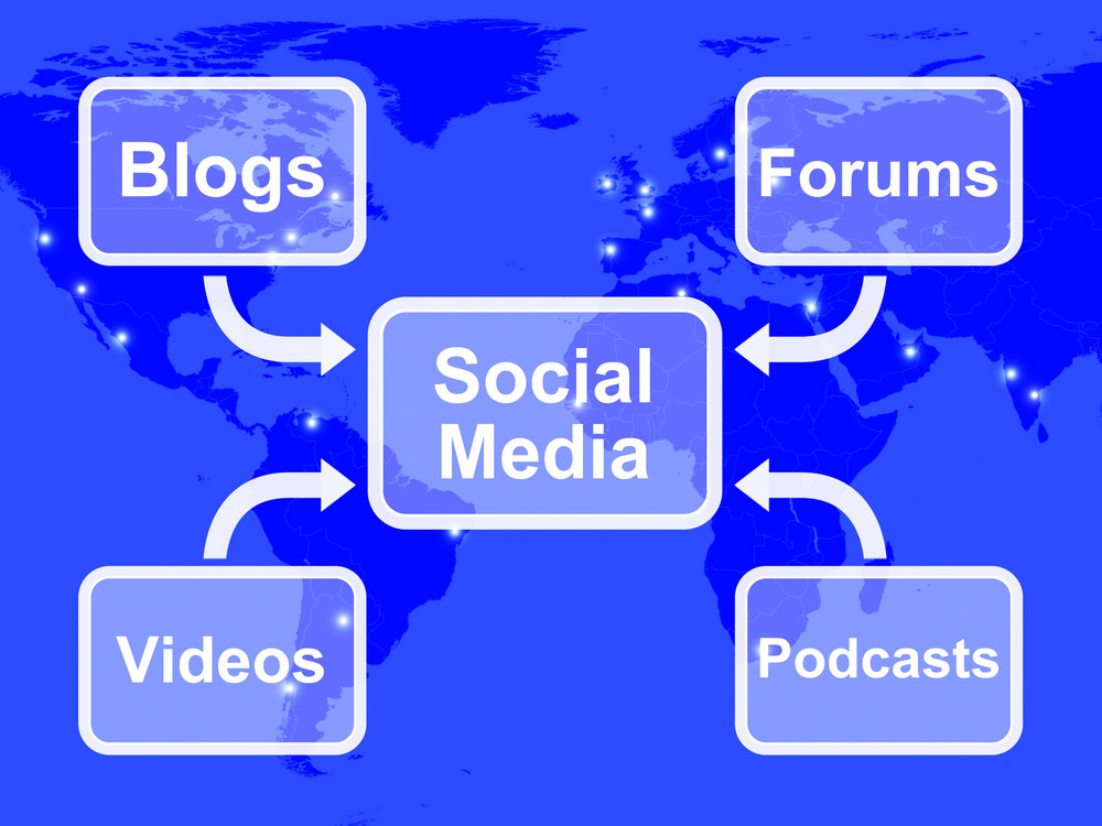 Social Media Diagram Shows Information Support And Communication