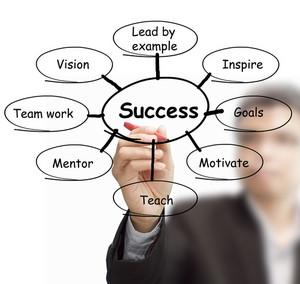 Business Man Draws Success Flow Chart