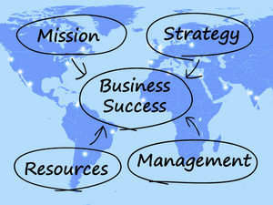 Business Success Diagram Showing Mission Strategy Resources And Management
