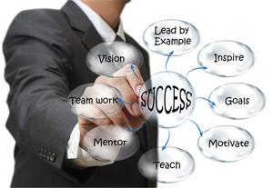 Businessman Draws Success Flow Chart