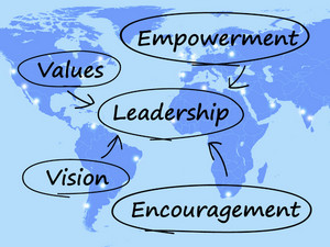 Leadership Diagram Showing Vision Values Empowerment And Encouragement