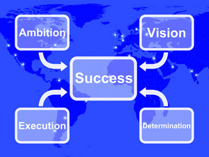 Success Diagram Showing Vision Ambition Execution And Determination