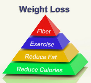 Weight Loss Pyramid Showing Fiber Exercise Fat And Calories