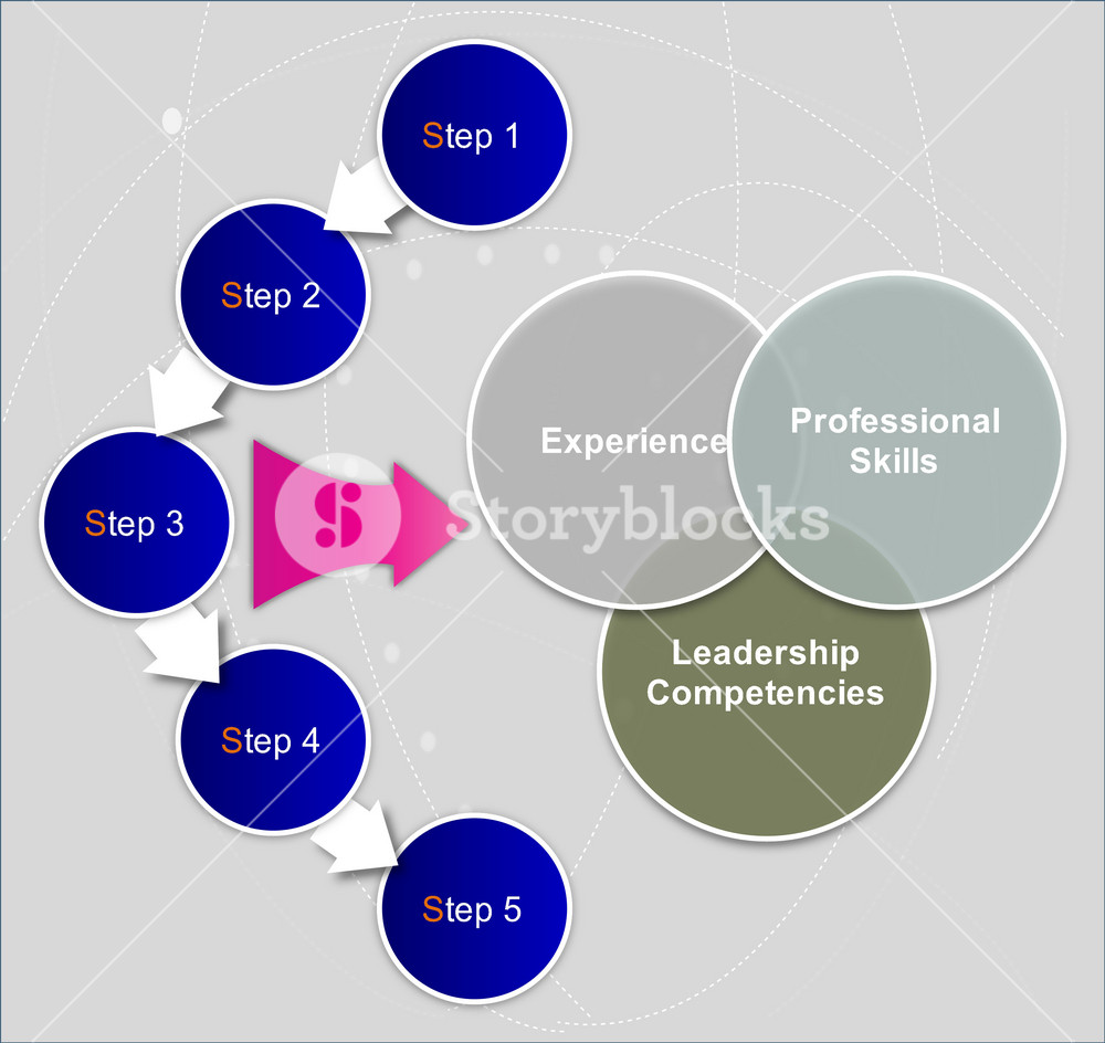 Cycle Process Flow
