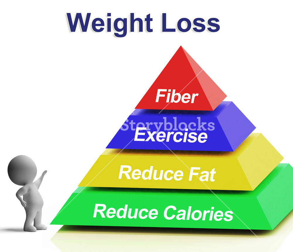 Weight Loss Pyramid Showing Fiber Exercise Fat And Reducing Calories